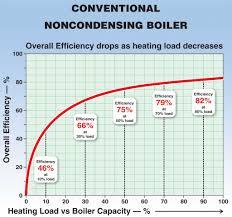 Boiler Efficiency Chart Condensing Boiler Condensing Boiler Efficiency Chart
