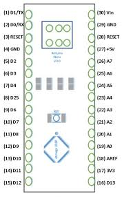 Detailed about each pinout functions. Arduino Nano Board Features Pinout Differences And Its Applications