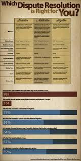 Mediation, Arbitration, Or Litigation? | Avalaunch Media