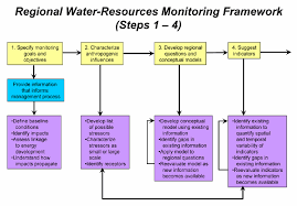Water Resources Chart Flow Chart Summarizing The Regional Water Resources