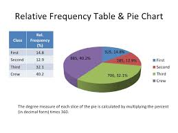 Tables And Charts For Categorical Data Statistical Measures Categorical Data