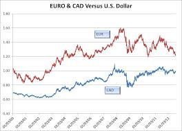 Euro Dollar Comparison Chart Euros Vs Dollars Chart Pay Prudential Online