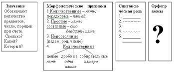 Урок русского языка в классе Имя числительное как часть речи  имя числительное