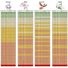 Pokemon Go Weather Chart Pokemon Go Raid Boss Cp Charts Weather Boost Added Album