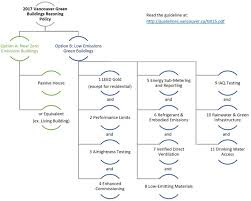 Bc Hydro Organization Chart Resources Focal Engineering