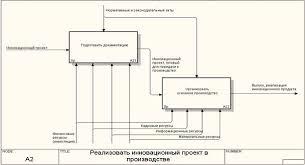 Курсовая работа Моделирование производственного процесса  1 2 11 Декомпозиция блока Реализовать инновационный проект впроизводстве