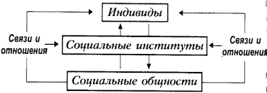 Реферат Понятие социальной структуры и социального пространства Реферат Понятие социальной структуры и социального пространства