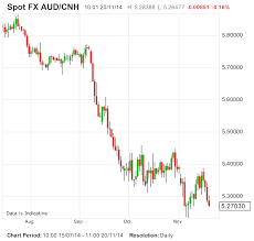 Aud To Rmb Chart Chinese Currency 101 Explainer Is It Rmb Cny Or Cnh