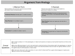 stphilosophy argument by analogy follow this link to get a very detailed and complex analysis of using and evaluating arguments by analogy