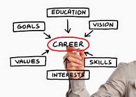 Career Assessments Brock Careerzone Blog Assess Yourself