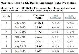17 Comprehensive Us Dollars To Pesos