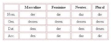 German Pronouns Chart Realtiv Pronouns In German