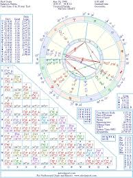 Drake Birth Chart Nick Drake Natal Birth Chart From The Astrolreport A List