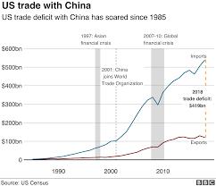 War Weight Chart Trade War Us China Trade Battle In Charts Bbc News