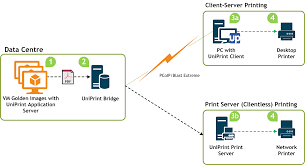 printing text vdi printing virtualized desktop printing solution uniprint net