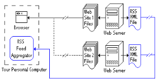 what is rss  a tutorial introduction to feeds and aggregatorstwo web servers each   an rss file being checked by an aggregator