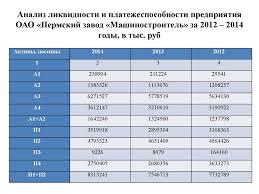 Анализ ликвидности и платежеспособности предприятия средств на   Анализ ликвидности и платежеспособности предприятия ОАО Пермский завод Машиностроитель за 2012 2014