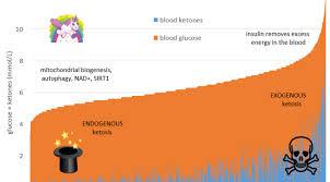 Optimal Ketone And Blood Sugar Levels For Ketosis