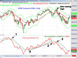 Nyse Advance Decline Line Chart When Was The Last Real November Correction