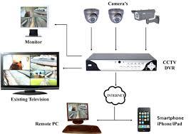 cctv camera system diagram cctv cameras wiring diagram mesccom