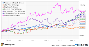 E Commerce Stocks Crushed It In 2017 Will 2018 Be A Repeat