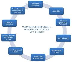 Somari Property Management | Florida Rentals | California Rentals ...