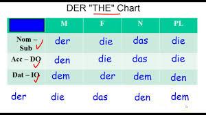 German Grammar Dative Case And The Der Chart