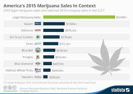 Chart Americas 2015 Marijuana Sales In Context Statista