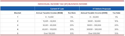 china individual ine tax reform iit 2018