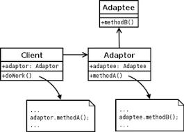 Adapter Pattern Classy Adapter Pattern Wikipedia