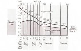 Реферат Сон его биологическое значение механизмы стадии Соотношение сна и бодрствования а также БДГ и медленноволнового сна в различные периоды жизни человека Наиболее существенное изменение в раннем возрасте