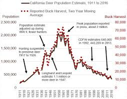 The Decline Of Deer Populations Deer Friendly