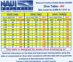 Decompression Chart Decompression Diving