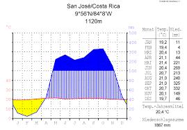 Costa Rica Climate Chart
