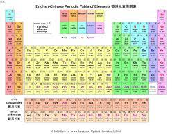 「元素周期表」の画像検索結果