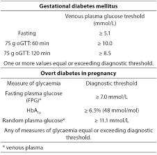 Gestational diabetes case study  nd one StudyBlue