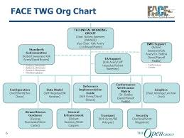 Navair Org Chart Face Consortium Organization Structure Group Charters