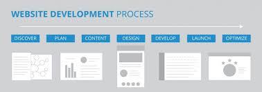 Understanding The Website Development Process 17blue