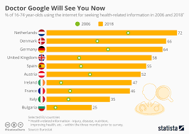 Doctor Chart Chart Doctor Google Will See You Now Statista
