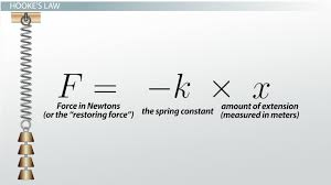 physics spring equations. hooke\u0027s law \u0026 the spring constant: definition equation - video lesson transcript | study.com physics equations