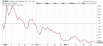 Glh Stock Chart Gldff Stock This Penny Marijuana Stock Could Be Making All