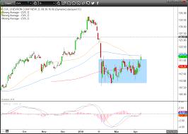 Chevron Stock Quote 68 Wonderful Trade Of The Day Dip A Toe Into Chevron Corporation InvestorPlace