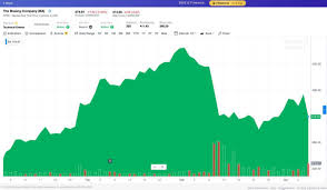 Boeing Stock Chart Yahoo Boeing Amid Crisis Is Making A Move That Could Hurt The Economy