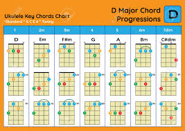 Ukulele Chord Chart Standard Tuning Ukulele Chords D Major Basic