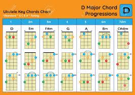 Chart D Ukulele Chord Chart Standard Tuning Ukulele Chords D Major Basic