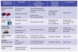 Epa Tier 4 Emission Regulations