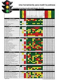 Traffic Signal Timing Chart 3 Problems With Kpi Traffic Light Dashboards Stacey Barr