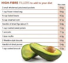 Fibre Diet Chart High Fiber Food Chart The Fibre Content Of Everyday