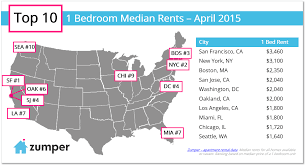 Median Rent In Miami For A TwoBedroom Apartment Is  Eighth - One bedroom apartments in washington dc