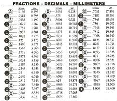 Decimal To Fraction Chart Inch to Decimal Conversion Chart PDF Theuns Metal Workshop 1